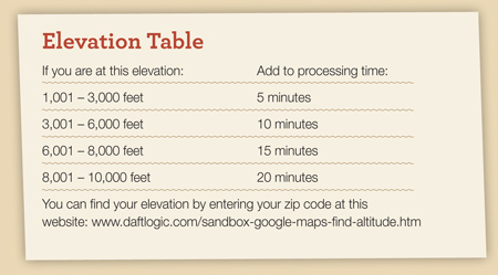 Water Bath Canning Elevation Table